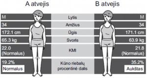 svorio netekimas mažesnis kūno riebalų kiekis